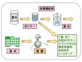 東レコーテックス株式会社 製造プロセス1