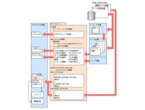 株式会社エイ・エス・ピー 製造プロセス2