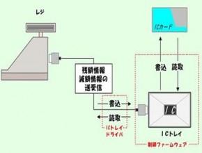 株式会社アプライド・テクノロジー 製造プロセス4