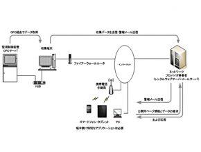 株式会社ナクアス 製造プロセス2