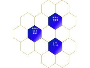 株式会社キャトルアイ・サイエンス 製造プロセス3