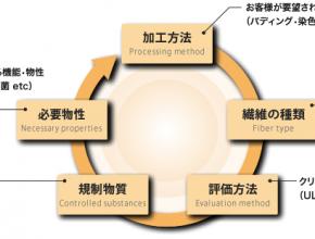大京化学株式会社 製造プロセス1
