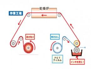 関西巻取箔工業株式会社 製造プロセス1