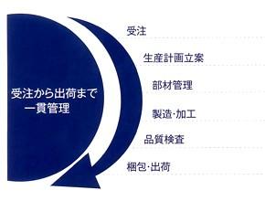 株式会社京都加工 製造プロセス2