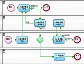 株式会社データ変換研究所 製造プロセス2